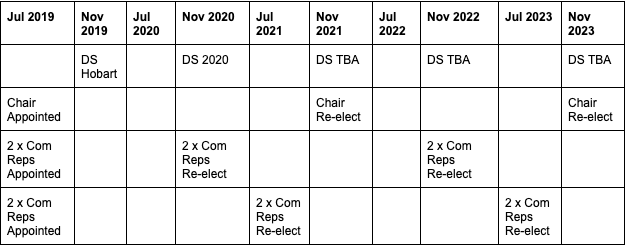 Committee proposed term renewals
